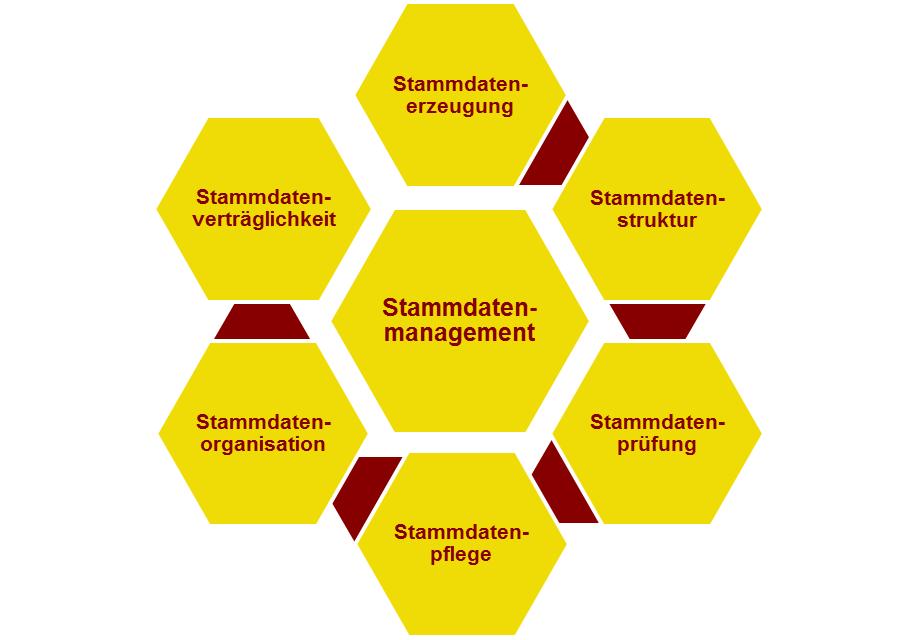 Bild Beispielhafte Bestandteile eines Stammdatenmanagements