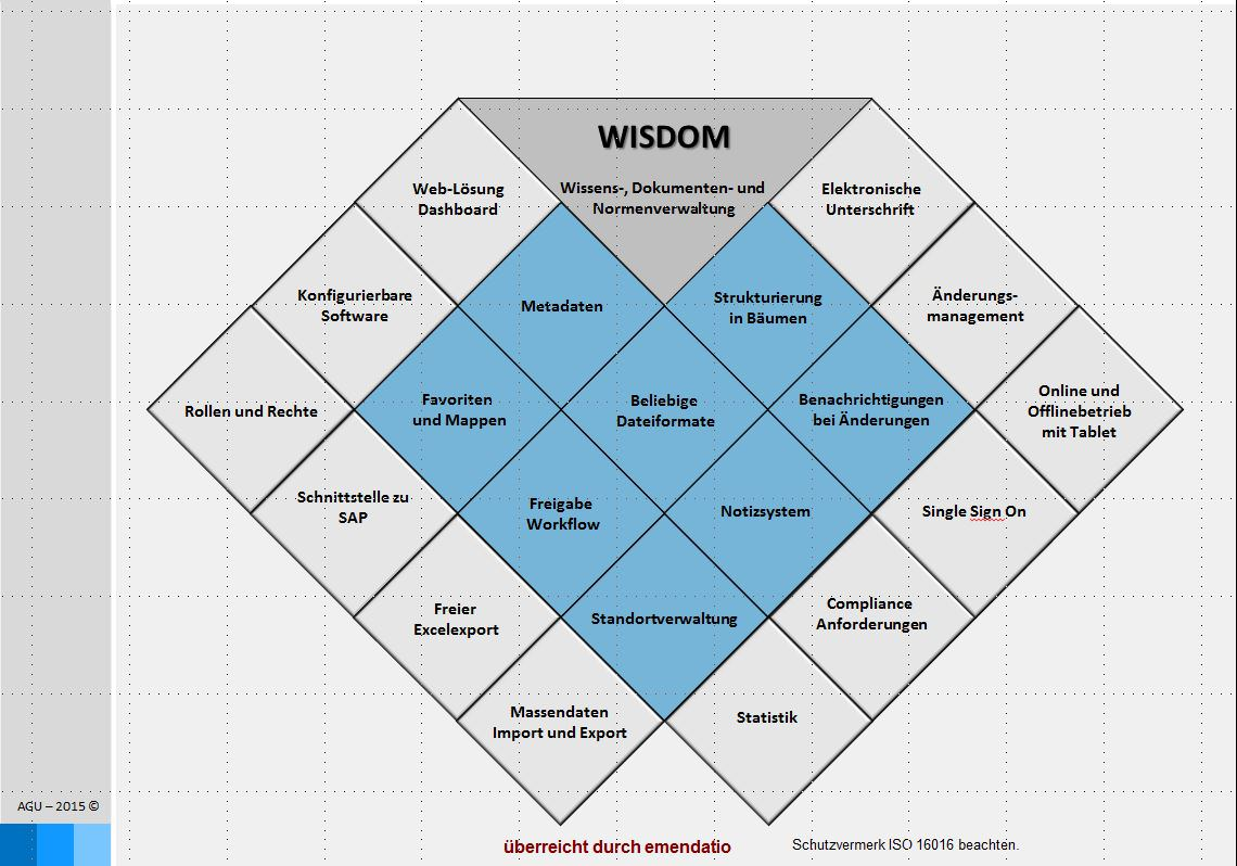 emendatio Software Normenmanagement Regelwerkmanagement Anforderung