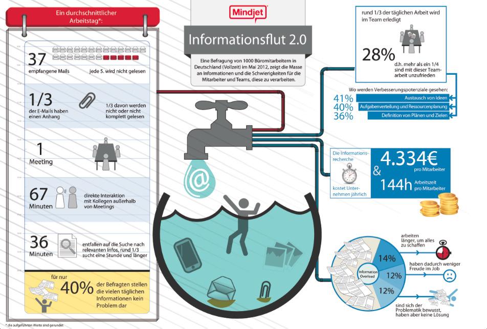 Informationsflut